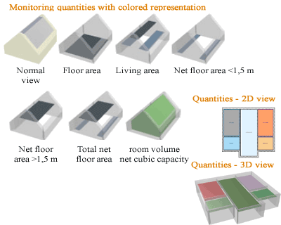 Monitoring living space with colored representation